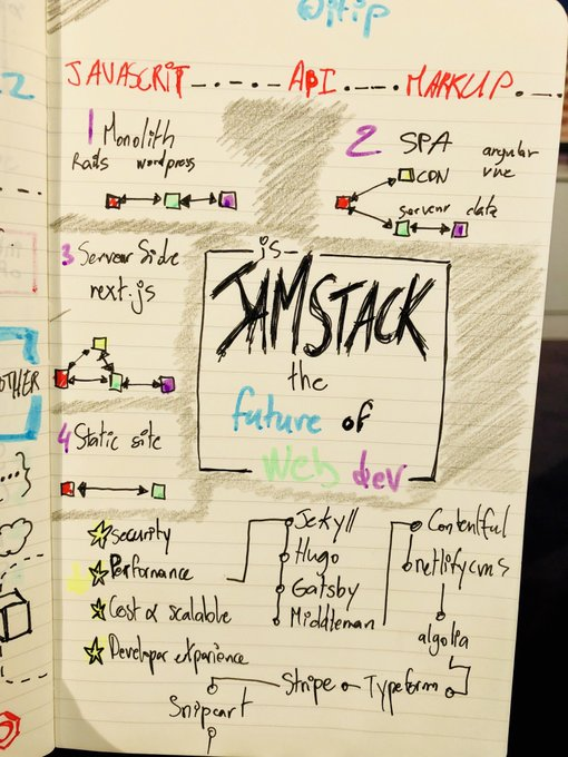 Why Jamstack? Is it the Future of Web Dev?